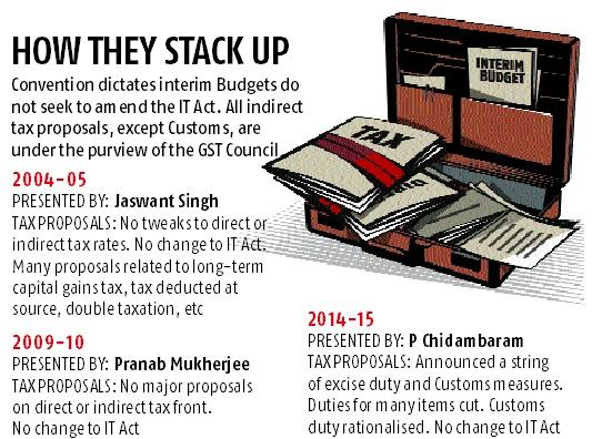 Middle class cheer in interim budget likely; I-T exemption limit may go up