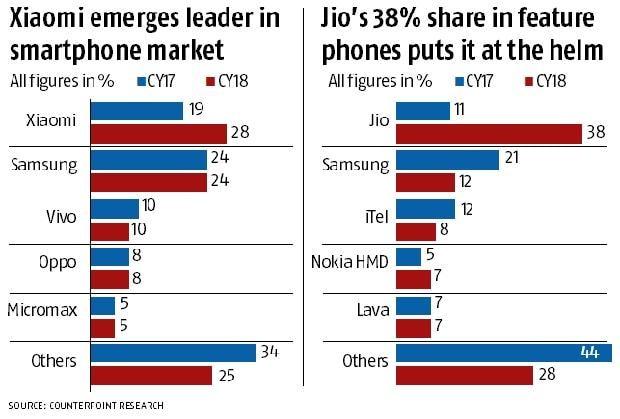 Jio Phone grabs top spot in handset market, exceeds analysts
