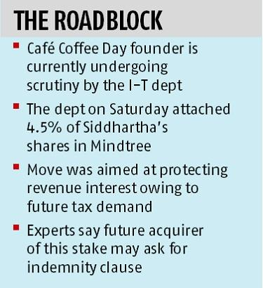 I-T dept's action likely to delay Siddhartha's stake sale plans in Mindtree
