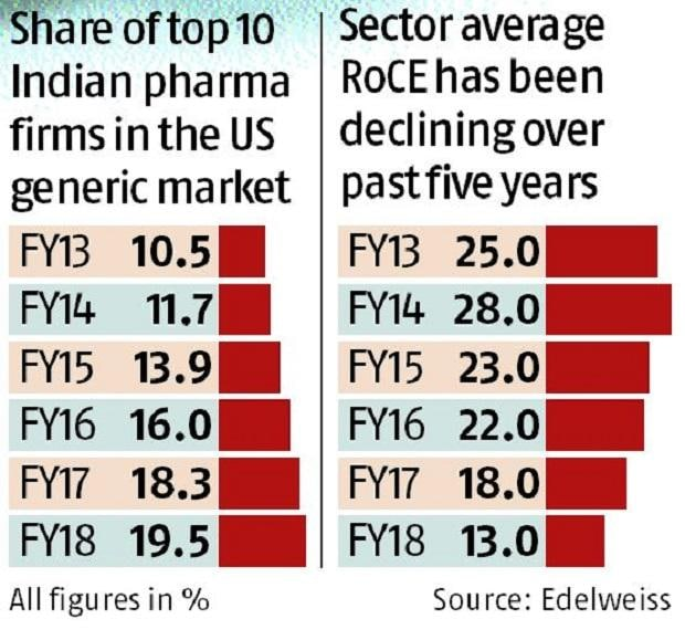Returns down from US generic drugs market for Indian pharma firms