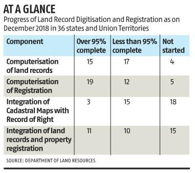 Updated, digitised land records in states key for PM-Kisan scheme