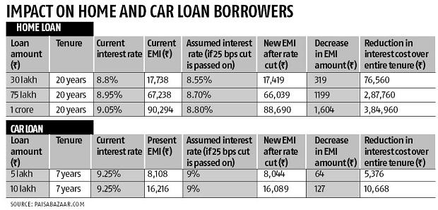 Monthly Installments On Car Home Loans May Fall Marginally On Rbi