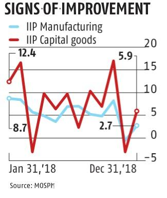 IIP grows at 2.4% in December against 7.3% in year-ago period