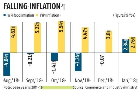 WPI inflation eases to a 10-month low of 2.76% in January on cheaper fuel