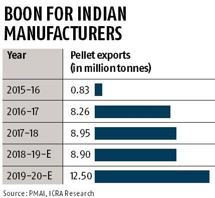 Global iron ore supply crisis is good news for Indian pellet makers