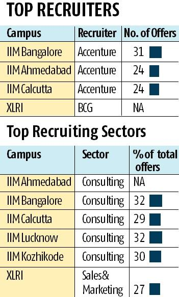 Accenture, BCG top campus placements at prominent business schools