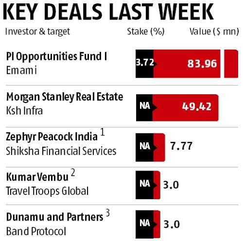Key deals last week: Aspada Fund I, Michael, Susan Dell Foundation and more