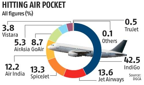 Domestic air traffic clocks 9% growth in January, slowest in four years
