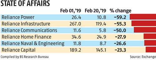 Lenders jittery as Anil Ambani's wealth falls 26% since January to $1.2 bn