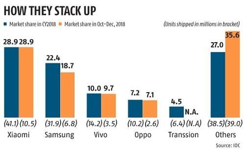 Social media warriors add volume to Xiaomi's ringtone in India