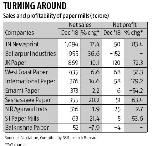 Page turns for paper companies as sales improve, demand picks up