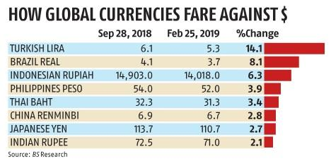 Rupee seen a winner in US-China trade thaw, but gains may be slow