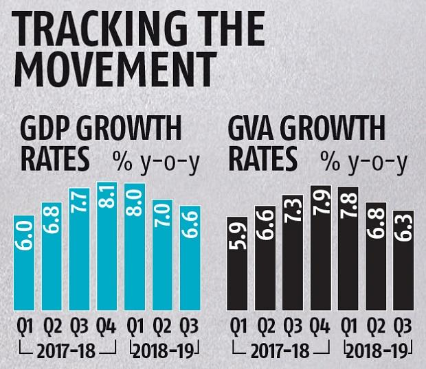 GDP growth in Q3 slows to 6-quarter low of 6.6%