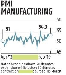 Manufacturing PMI hits 14-month high in February on export orders