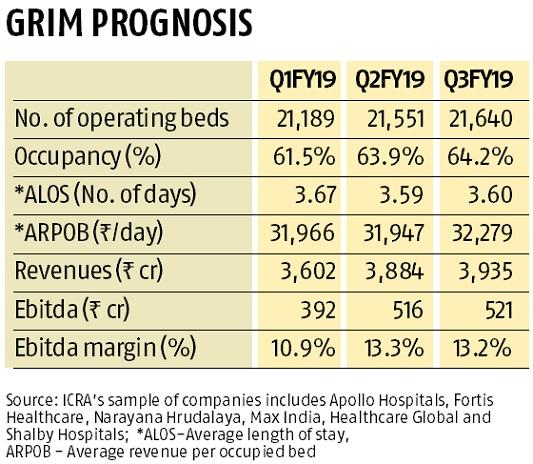 Price cap on cancer drugs likely to dent profit margins of hospitals