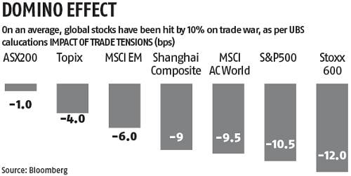 Global stocks trade at 10% discount amid trade tension between US and China
