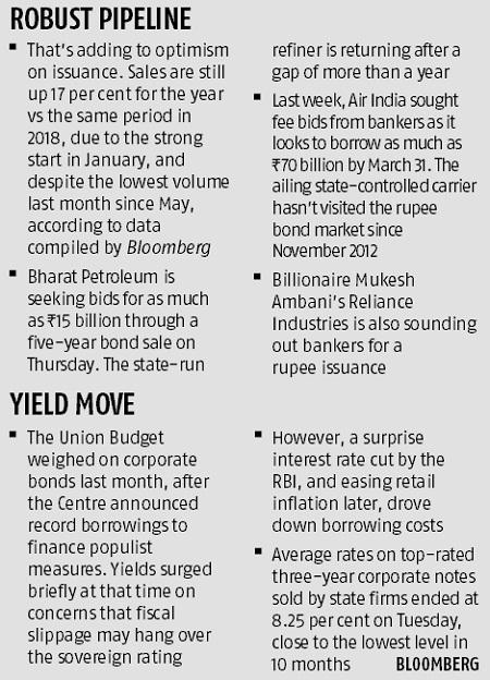From RIL to Air India: India Inc wades into rupee bond market as costs drop