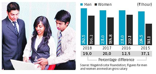 Gender pay gap in India down by only 1% in 2018, says monster survey