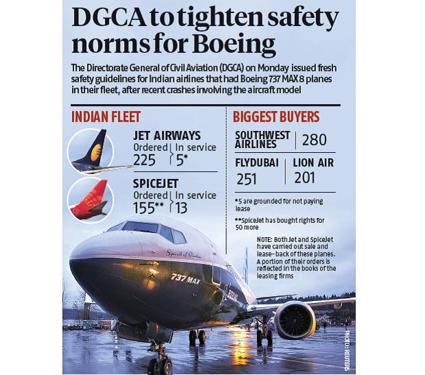 DGCA issues fresh safety measures for Boeing 737 MAX after