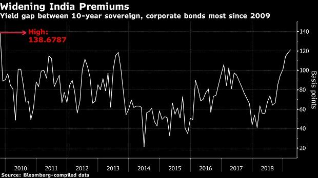 King of India's $108-bn bond market warns of the biggest crisis since 2009