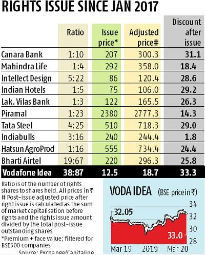 Vodafone Idea board approves Rs 25,000 crore rights issue at