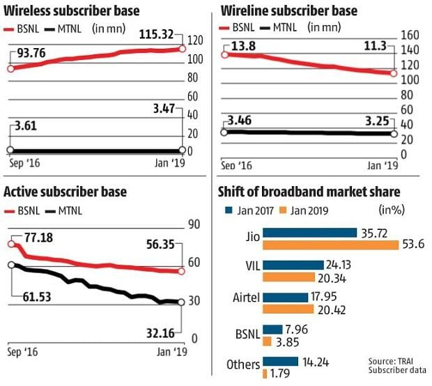 BSNL resists erosion in market share, private players give