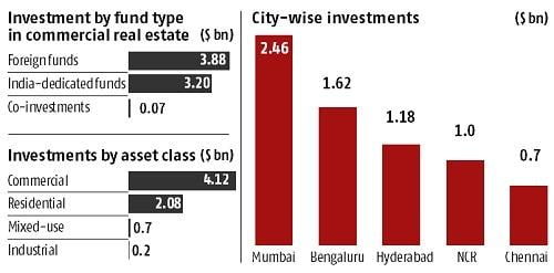 Private equity investments in real estate gain traction, says report