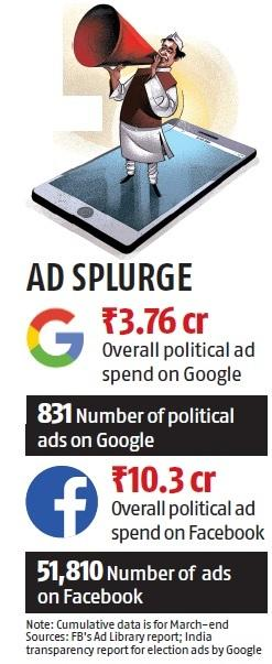 BJP largest ad spender on Google, regional parties take second spot