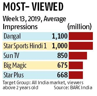 Have you heard of Dangal? It's India's most-viewed channel