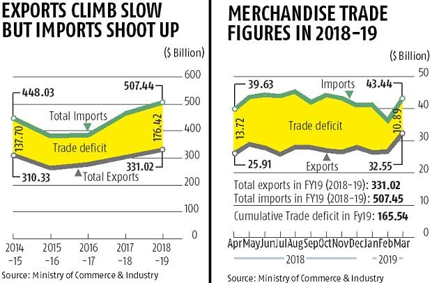 India's trade deficit reaches a record high of $176 billion