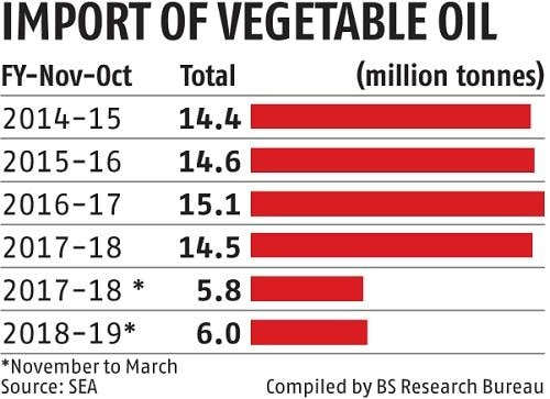 Farmers, refiners take a massive blow on spurt in edible oil imports
