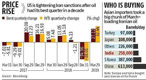 How US ending Iran waivers may affect India and other oil markets