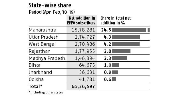 Phase 4 states account for 40% of net addition to subscriber base of EPFO