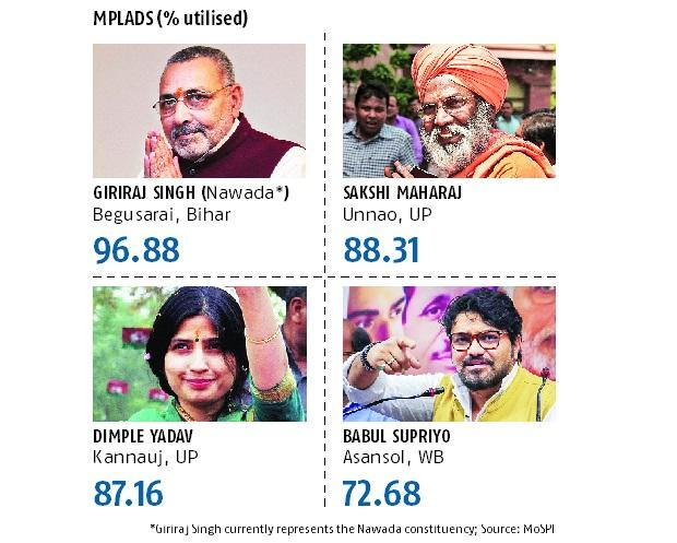 LS polls: How key leaders fighting in Phase 4 fared on MPLAD spending