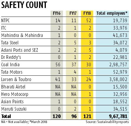 Labour Day: 121 workplace deaths in FY18 at India's top companies