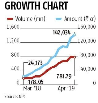 UPI volume dips 2% to 782 mn in April, value of transactions up 6%: NPCI