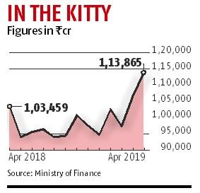 April GST collections at new high despite rate rationalisation in December