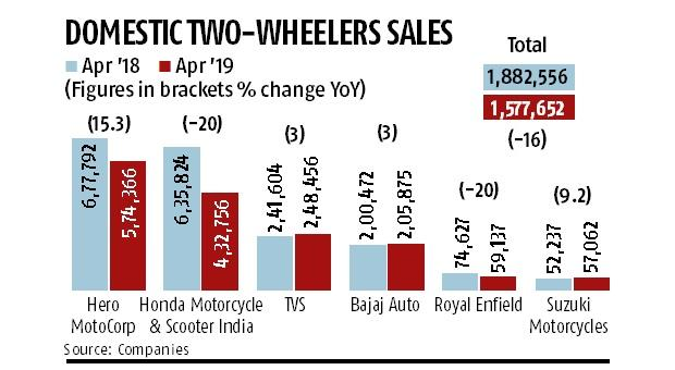 Two-wheeler sales fall in April as makers avoid stockpiling at dealerships