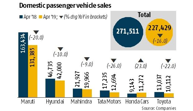 Passenger vehicle sales drop the most in 6 years in April