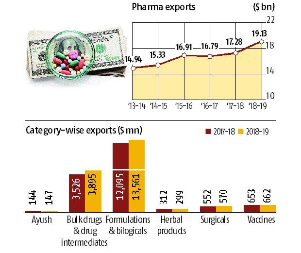 Indian pharma exports hit $19.14 bn, report double-digit growth after 3 yrs
