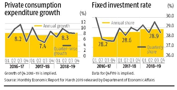 Economy appears to have slowed down in FY19, says Finance Ministry report