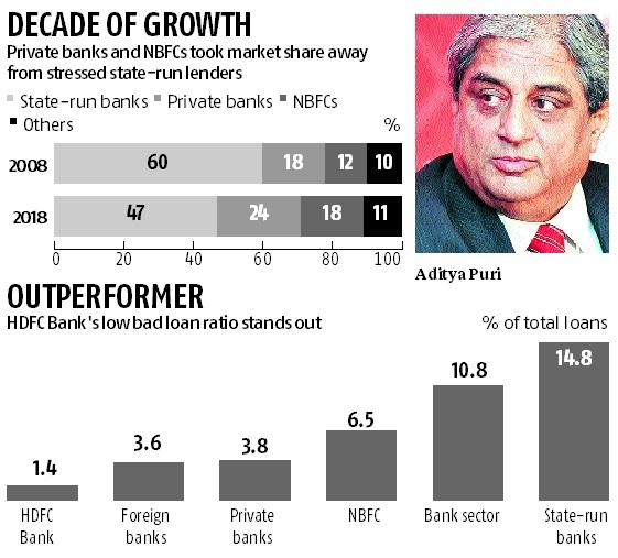 NBFC crisis averted, but some troubles persist: HDFC Bank MD Aditya Puri