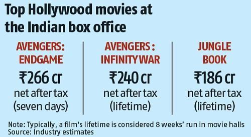 Endgame beats Infinity War as highest grossing Hollywood film in