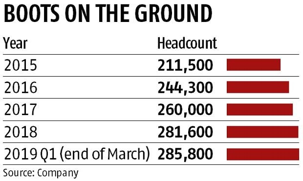 Cognizant may cut jobs, mostly in India