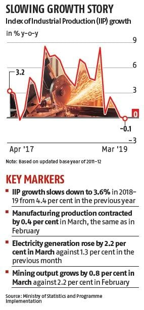 IIP contracts 0.1% in March as manufacturing sector growth slows down
