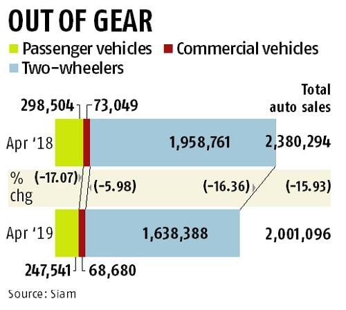 India's car sales decline 16% in April, the worst in eight