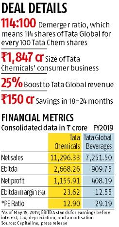 Tata Chemicals transfers food and beverages business to Tata Global
