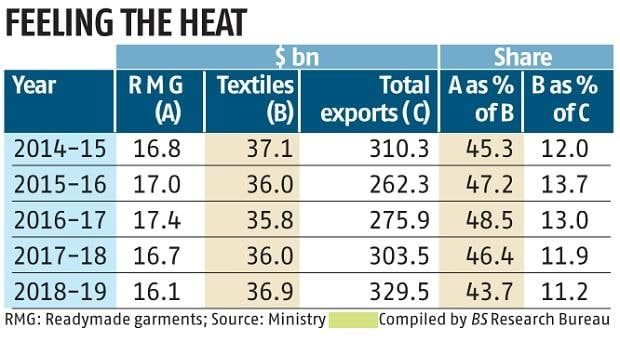 India's apparel exports to UAE decline 33% on higher import duty