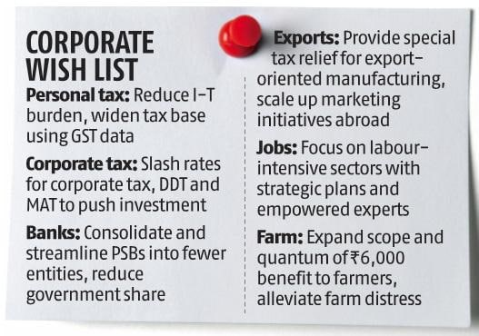 Industry demands fiscal stimulus in Budget to spur economic growth