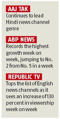 Hindi TV news channels grab 95% rise in viewership in